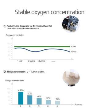 Kyslíkový koncentrátor YU-500  - 7